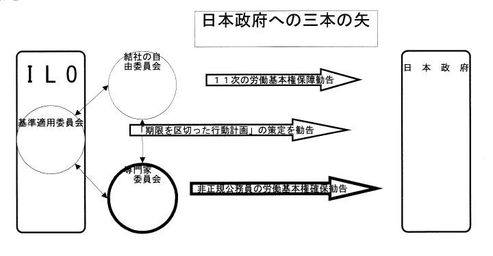 日本政府への三本の矢